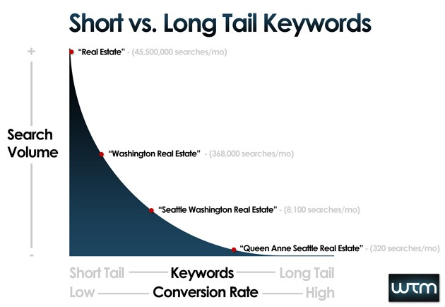 short-vs-longtail-keywords